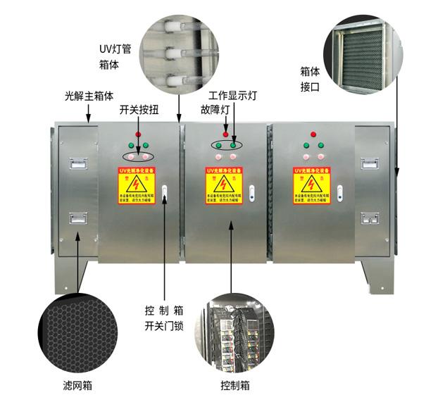 UV光解净化器结构图